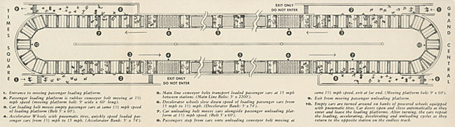 Illustration of overhead view of proposed conveyor shuttle between Grand Central and Times Square. Shows passengers entering and exiting cars.