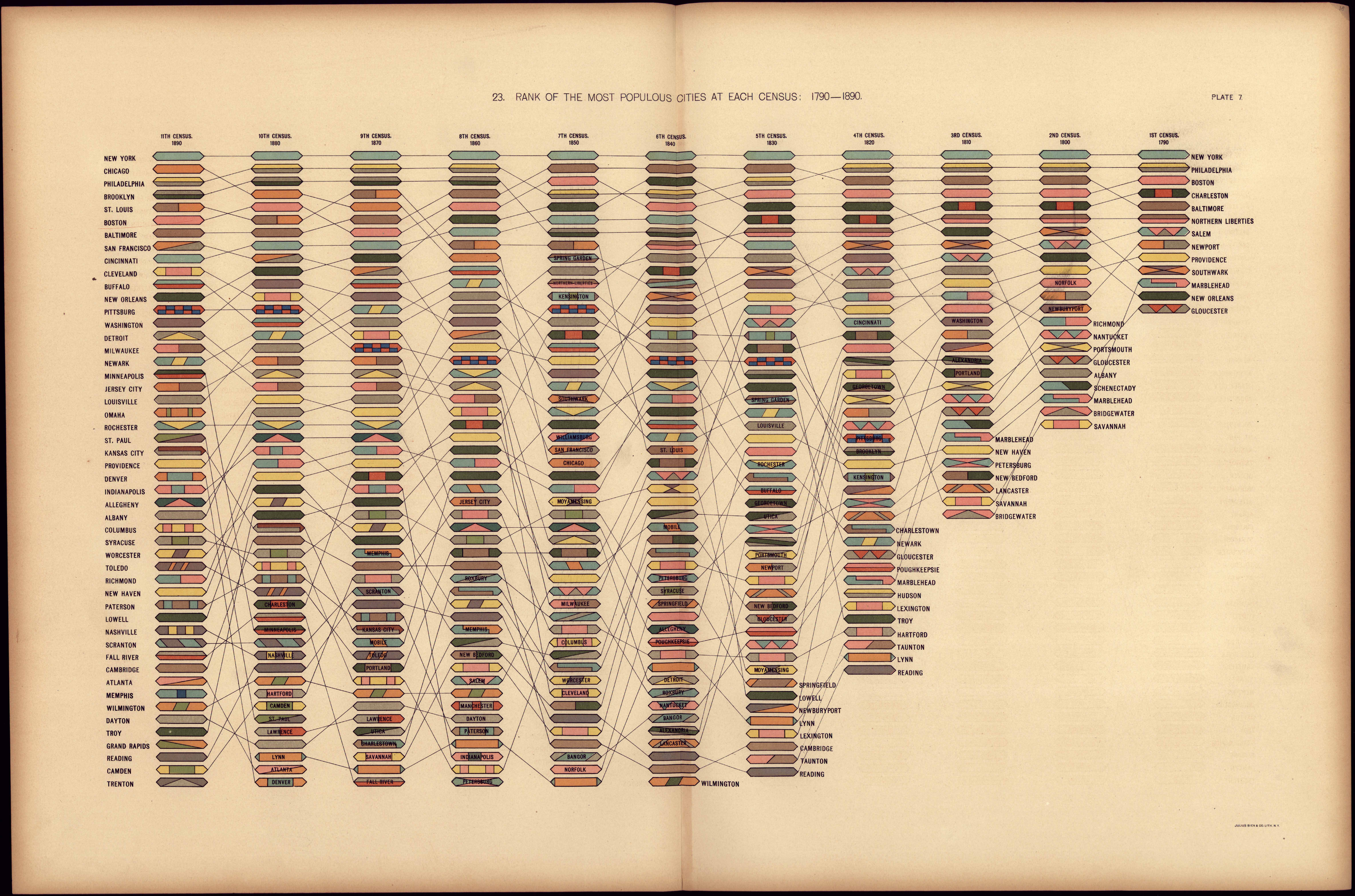 各国勢調査で最も人口の多い都市のランク:1790-1890はツリーマップで視覚化されています。