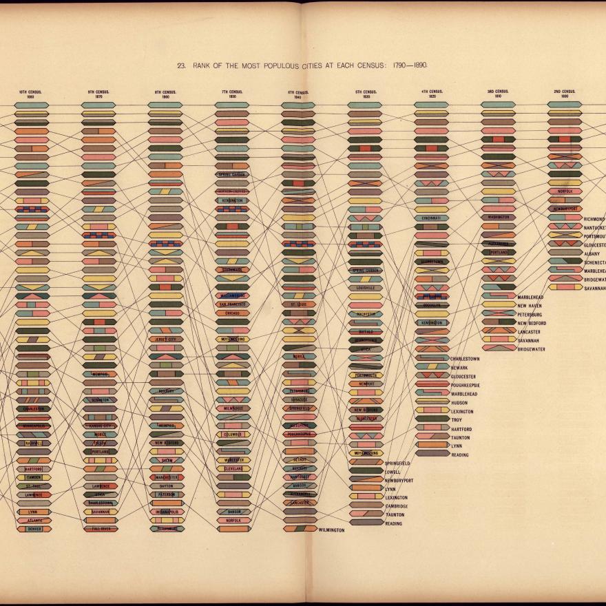 Rango de las ciudades más pobladas en cada censo: 1790-1890 visualizado a través de un mapa de árbol.